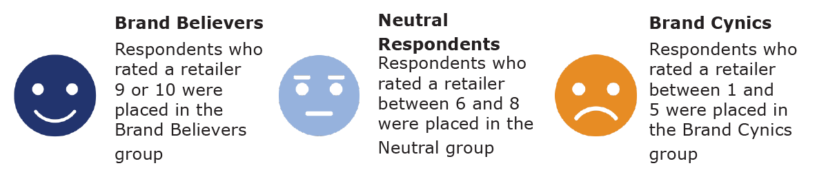 Respondent groups